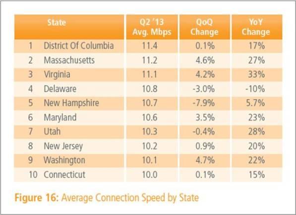 Image for Akamai: U.S. 15 Mbps Broadband Adoption Up 63% Over Last Year