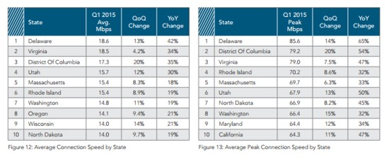 akamai state broadband averages