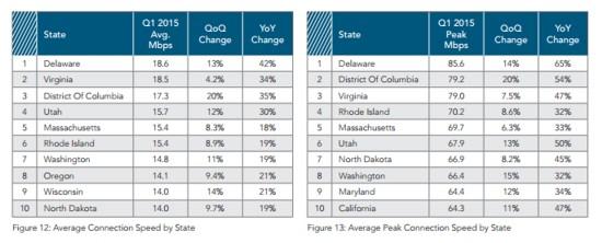 akamai state broadband averages