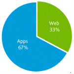 Image for Top 50 Android Apps Dominate