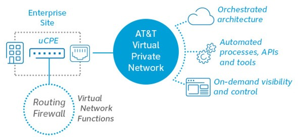 AT&T Network Functions on Demand