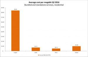 average cost of broadband
