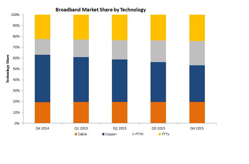 Top markets for broadband penetration