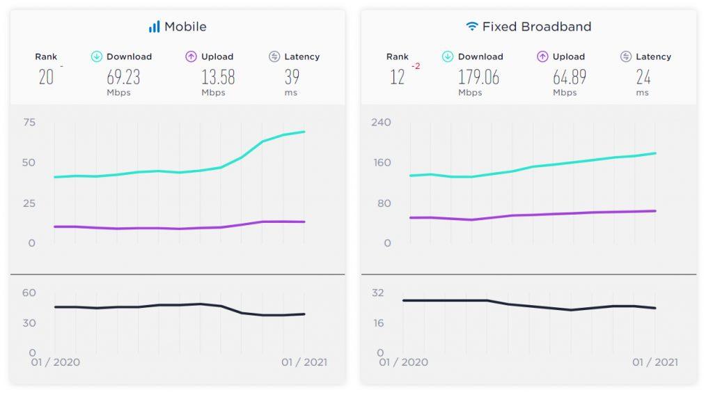 Speedtest Global Index Results, January 2020 - January 2021, Broadband speed definition