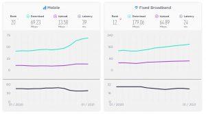 Speedtest Global Index Results