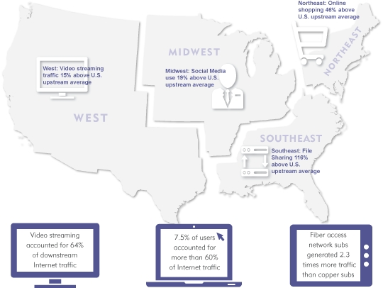 U.S. Rural Internet Traffic Usage Insights