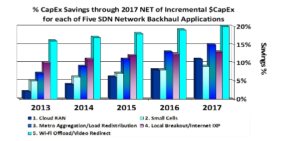 "Source: Strategy Analytics ""Role of Software Defined Networking (SDN) in Bridging the Backhaul Gap"""