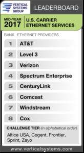 Carrier Ethernet Market Share