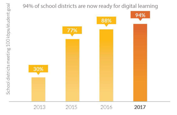 school broadband availability