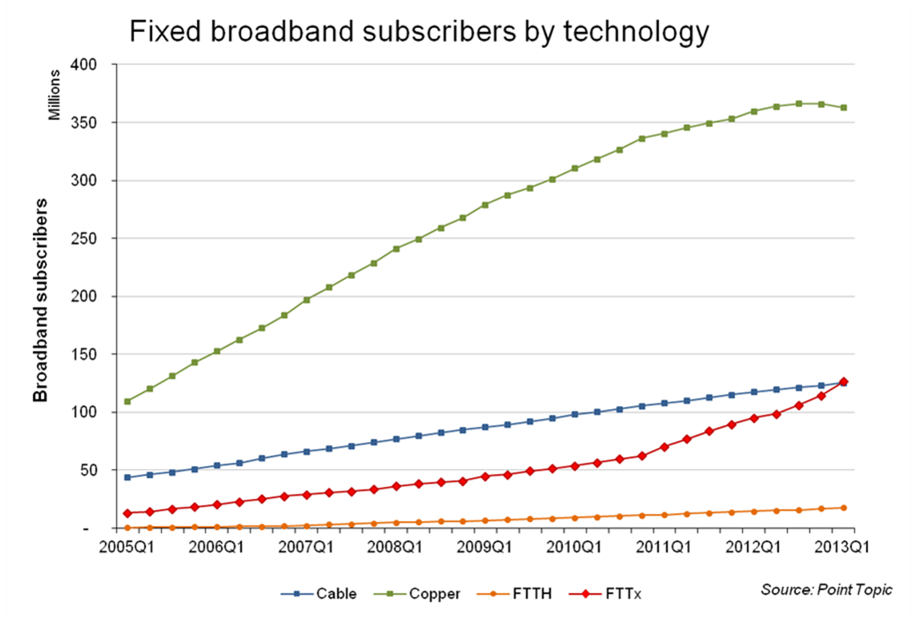 "Source: Point Topic, ""Global broadband subscriber numbers – Q1 2013."""