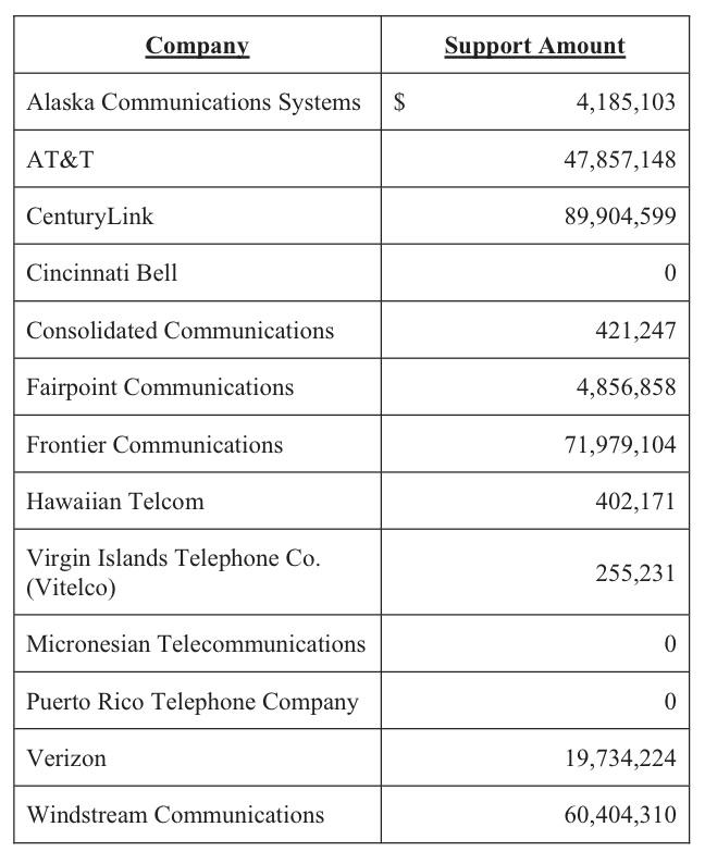 Source: Federal Communications Commission Public Notice, DA-12-369, Release Date: April 25, 2012.