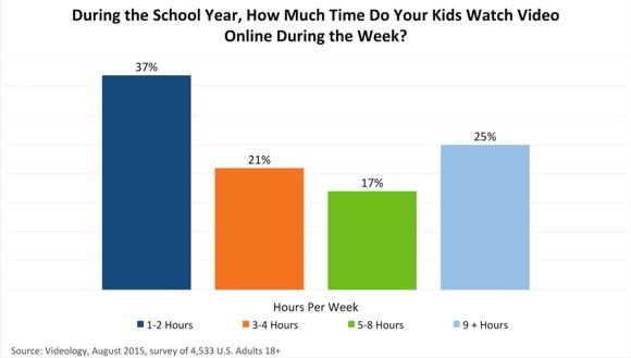 Time Children Spend Online