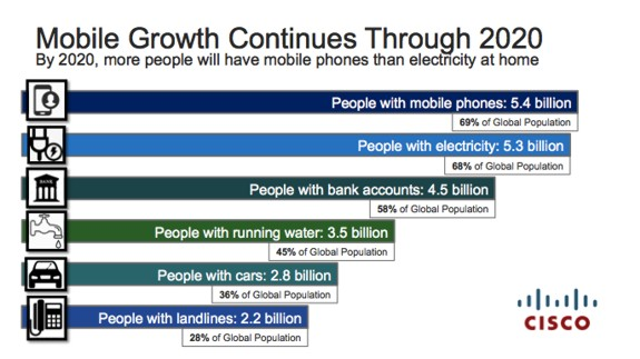 mobile data growth