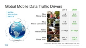 mobile data traffic growth