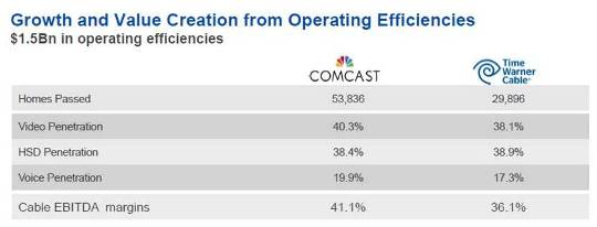 Source: Comcast Investor Presentation
