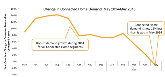 connected home growth