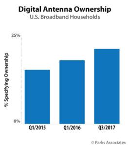 digital antennas for live tv