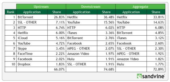 Downstream peak Internet traffic