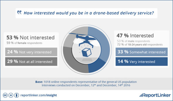 drone delivery interest