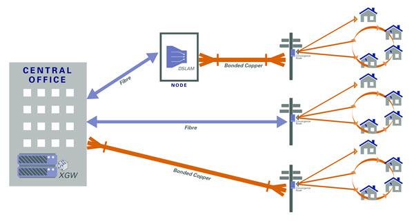 Genesis DSL Ring (Source: Genesis Website)