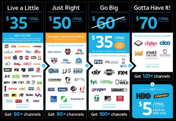 directv now channel line-up
