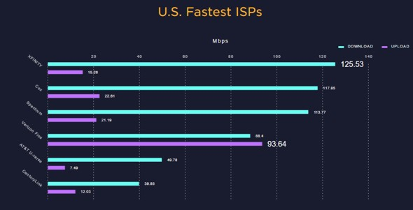 US Internet Speedtest: Winners and Losers