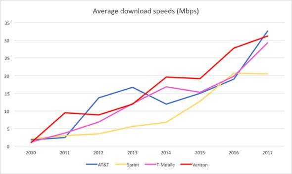 fastest U.S. mobile network