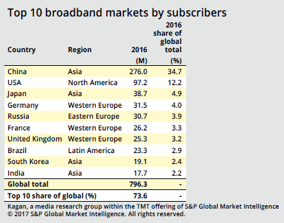 fiber broadband penetration