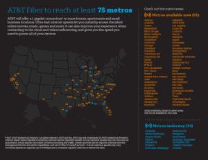 AT&T fiber depluments
