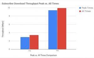 average fixed wireless speed