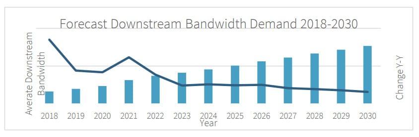 Forecast Downstream Chart