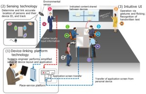 Fujitsu Digital Space
