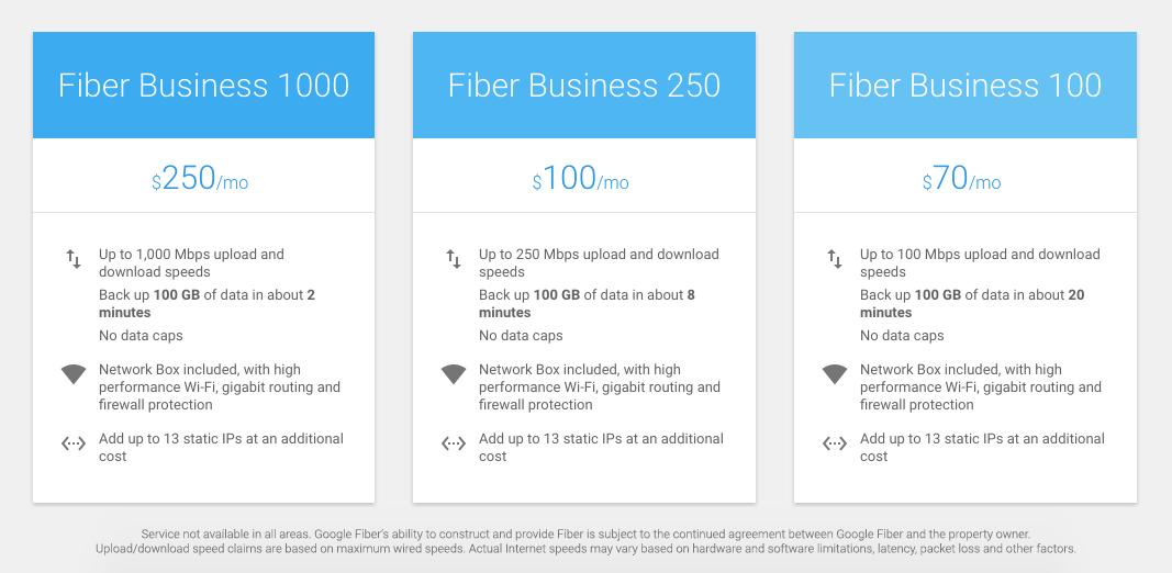 Google Fiber Business Pricing Plans (Source: Google Fiber)