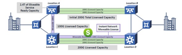software defined capacity