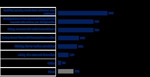 internet security attitudes