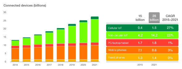 iot connections forecast