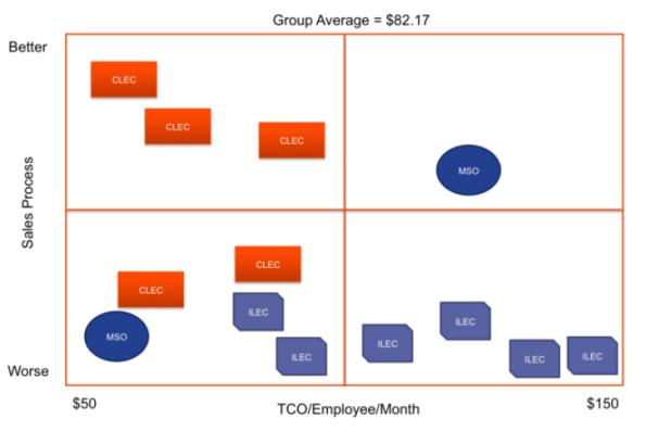 ipcomm chart