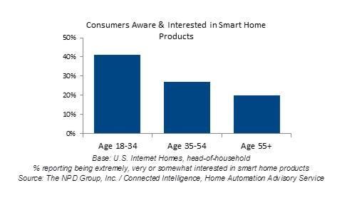 millennial smart home