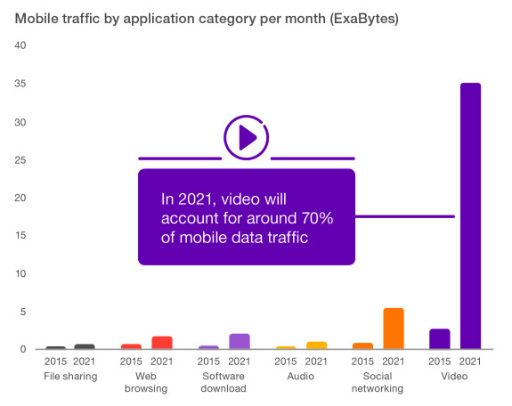 mobile applications usage