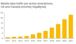monthly mobile data usage