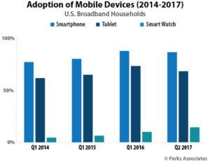 smartwatch adoption