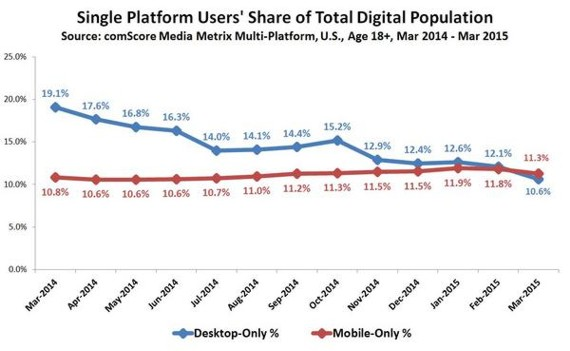 mobile overtakes desktop
