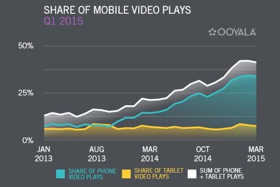 mobile video viewing