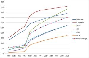 mobile video revenue