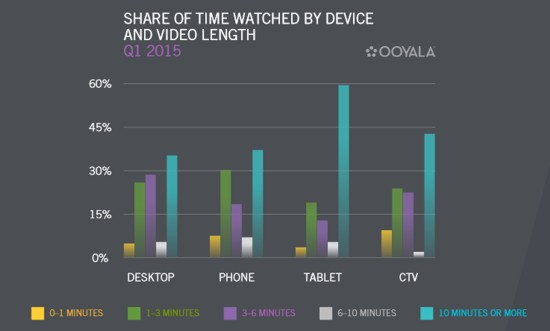 mobile video viewing by time