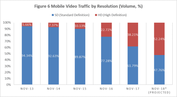 HD Share of Mobile Video Traffic