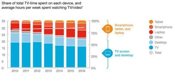 mobile video viewing survey