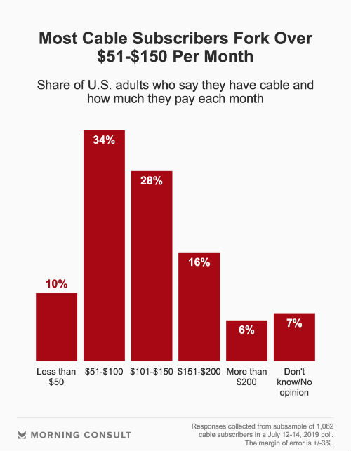 video streaming costs