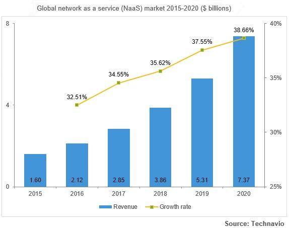 Network Attached Storage Forecast