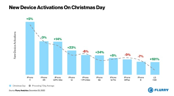 christmas smartphone activations